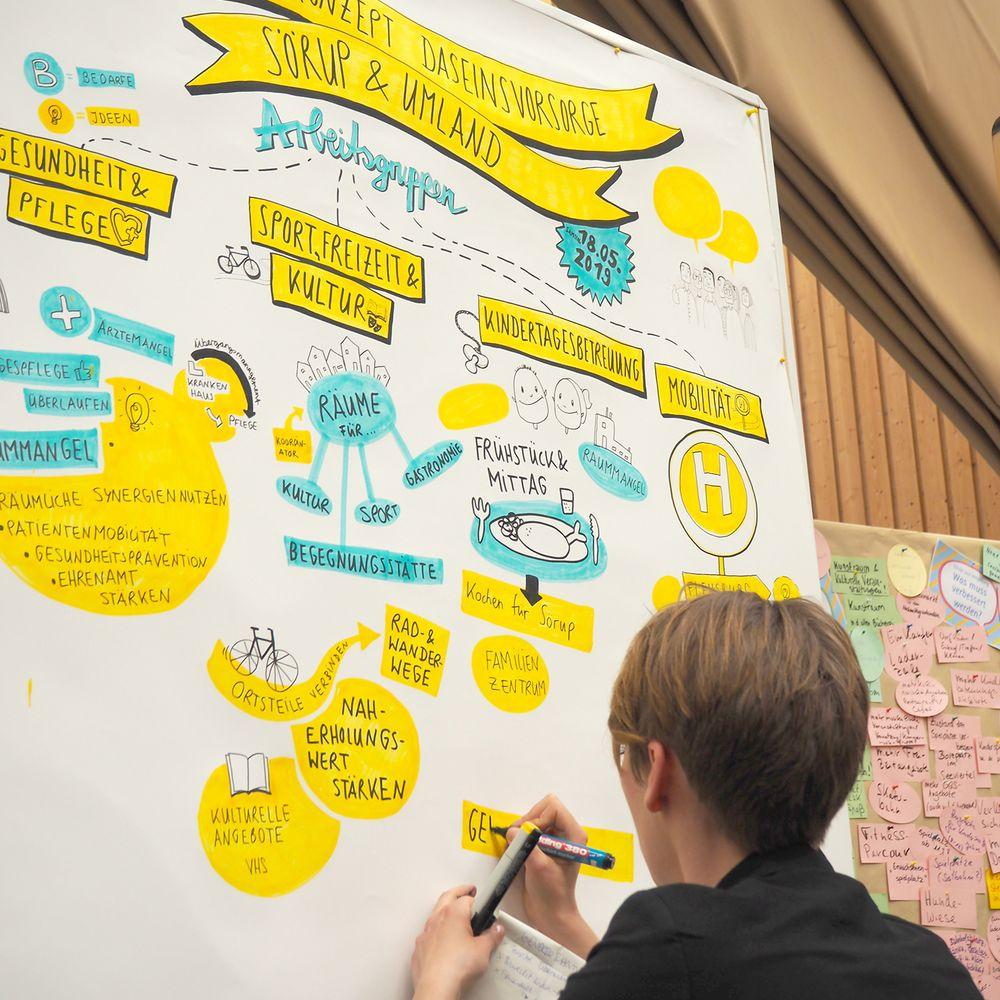 Impressionen der Zukunftswerkstatt Sörup (Graphic Recording)
